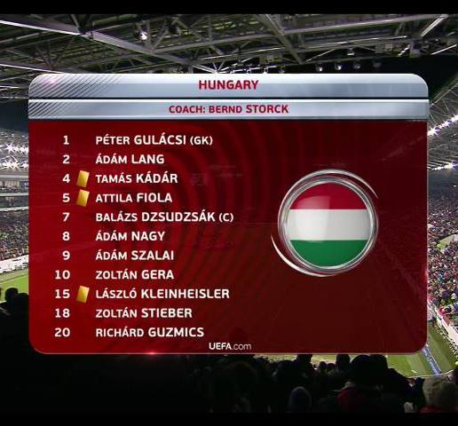 Magyar Válogatott Kezdő Játékosai