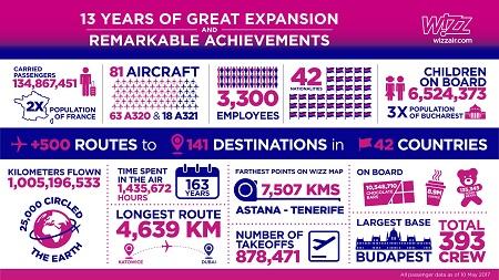 7115caa548bd Az elmúlt 13 évben a WIZZ megerősítette vezető pozícióját a térség  légiközlekedési piacán, és az elkövetkező év során közel 1300 új közvetlen  munkahelyet ...